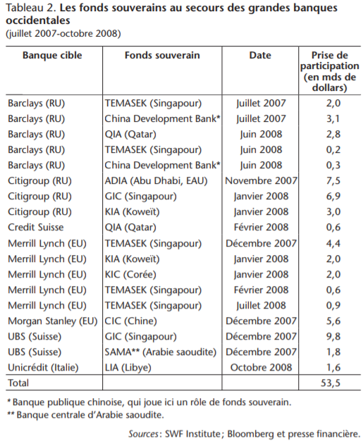 fonds souverain banques occidentales