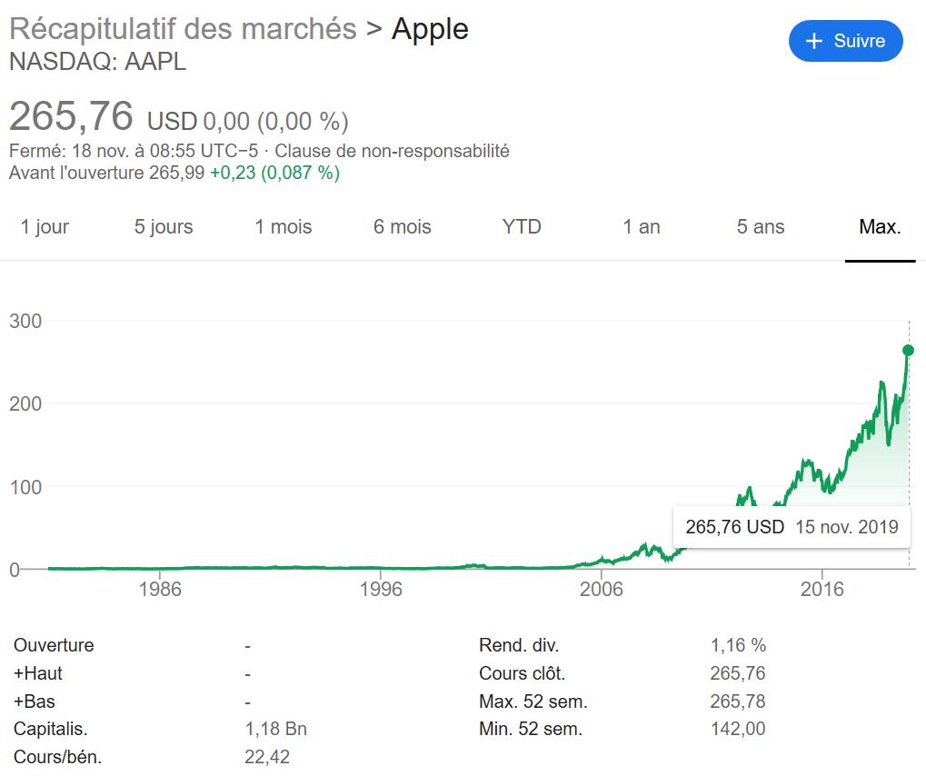 Graphique Action Apple