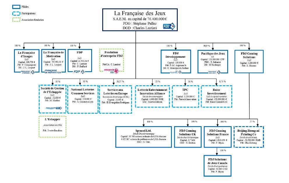 Filiales et participations FDJ