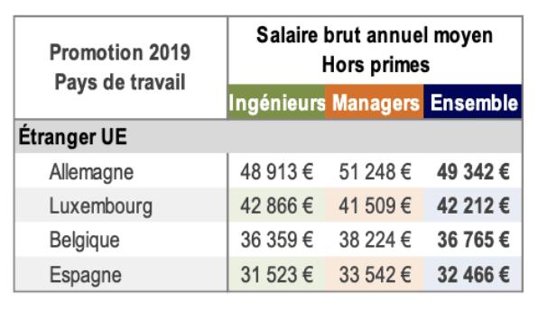 salaire ingénieur moyen brut annuel étranger UE