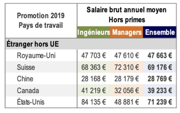 salaire brut annuel moyen ingénieur étranger