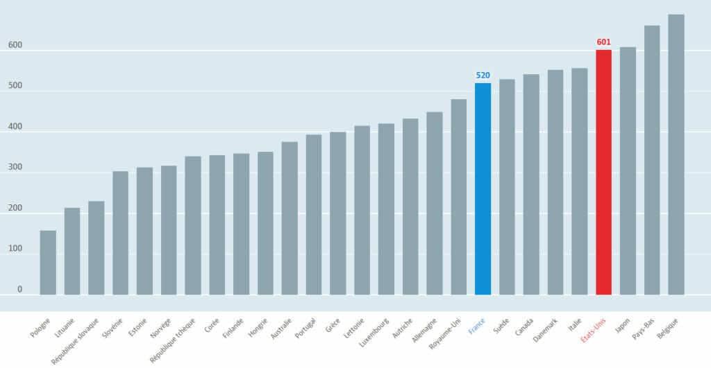 salaire moyen états-unis