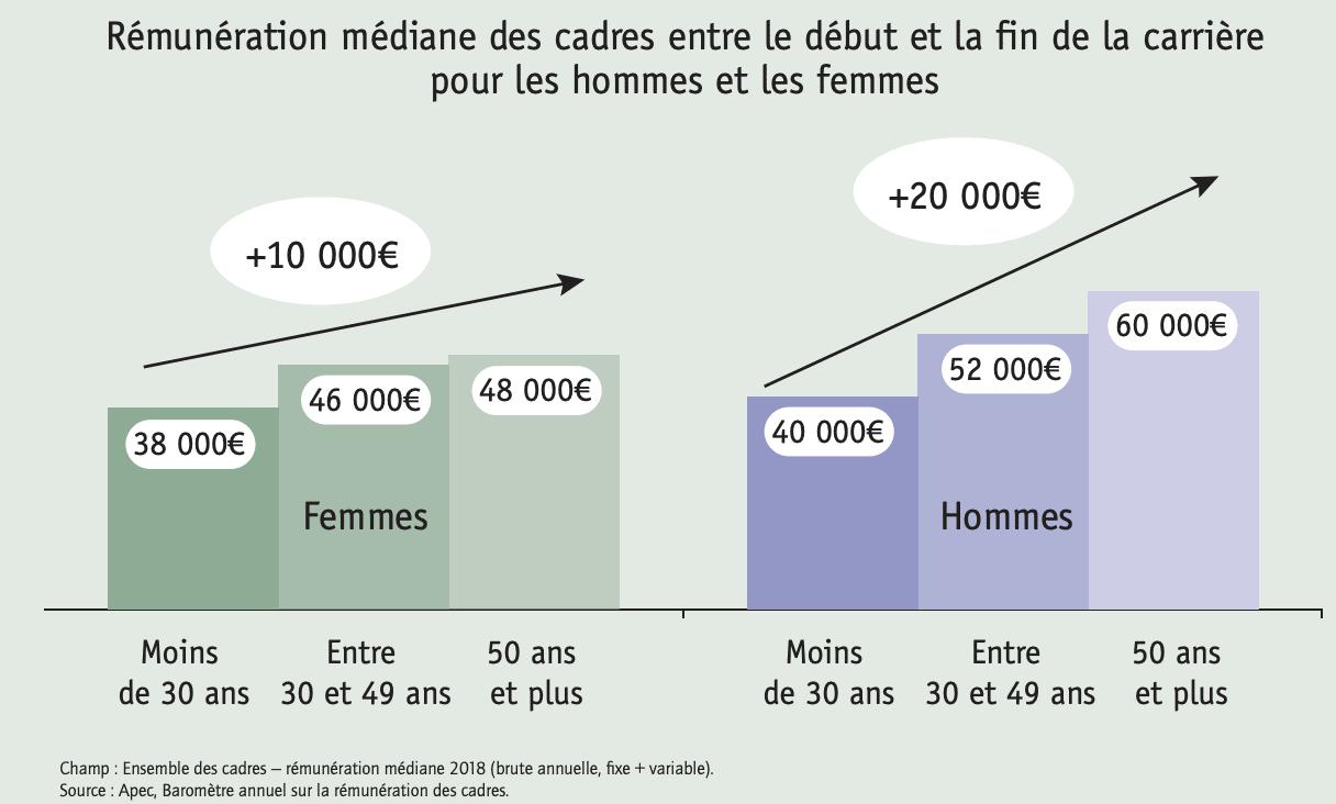 salaire médian hommes femmes cadres