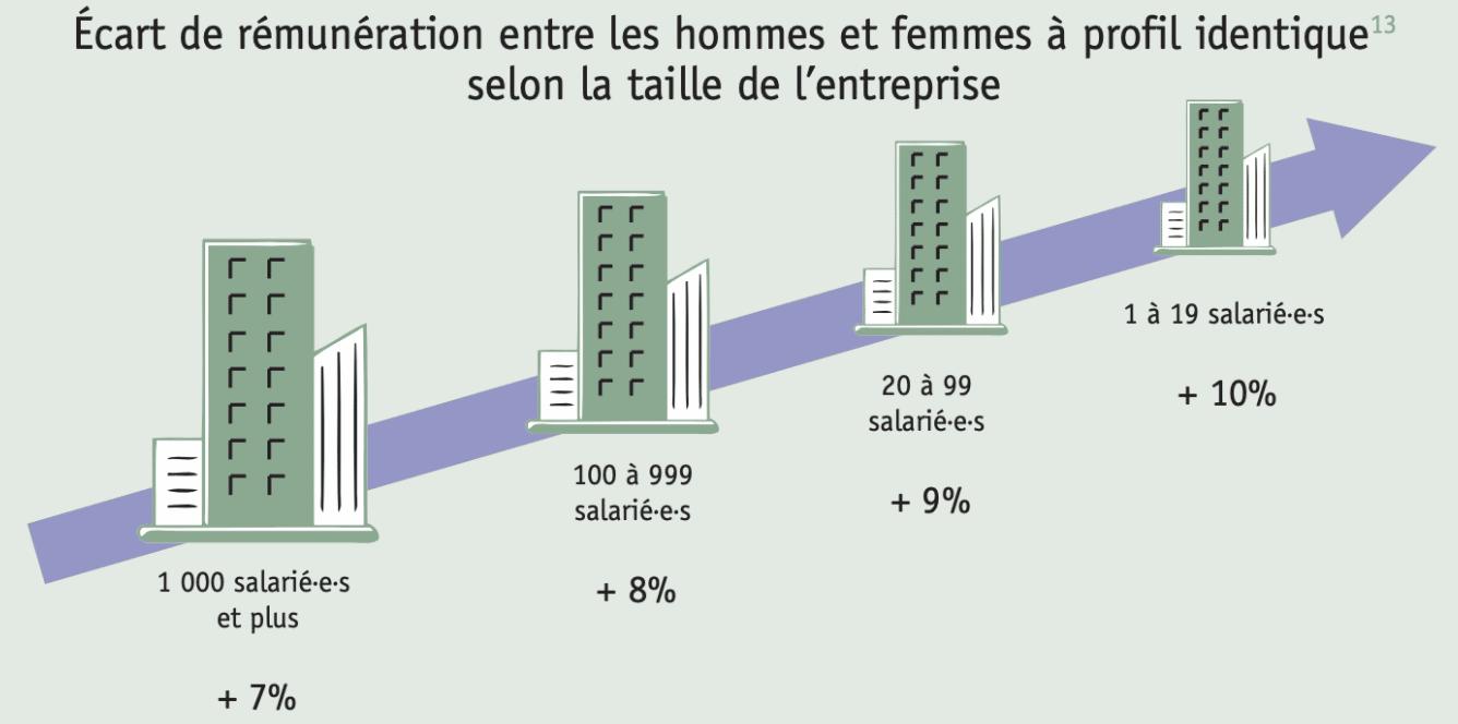 écart de rémunération entre les hommes et femmes taille entreprise apec
