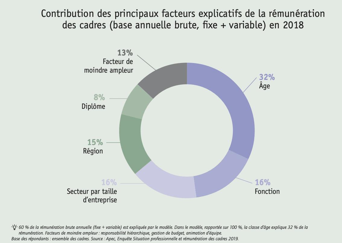 facteurs rémunération des cadres en 2018 apec