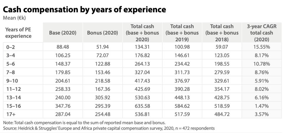 Salaire Private Equity par ancienneté